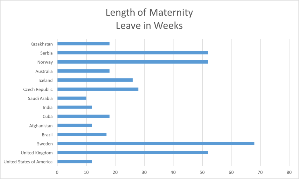 This Initial Chart Suggests That The Us Falls Far Behind On Length Of Maternity Leave Compared To Its European Counterparts And Even