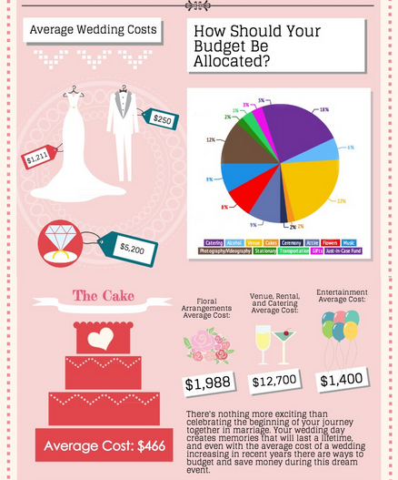 Average Wedding Budget. Wedding Cake Costs Wonderful Costs Free ...